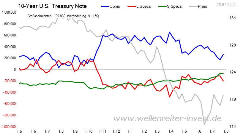 CoT - Daten für 10 Years US Treasury Bonds