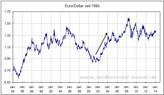 View a US Dollar to Euro currency exchange rate graph. This currency graph will show you a 1 month USD/EUR history.