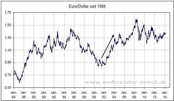 Die wichtigsten Währungen der Welt USD US-Dollar EUR Euro JPY Japanischer Yen GBP Britisches Pfund CHF Schweizer Franken CAD Kanadischer Dollar AUD Australischer.