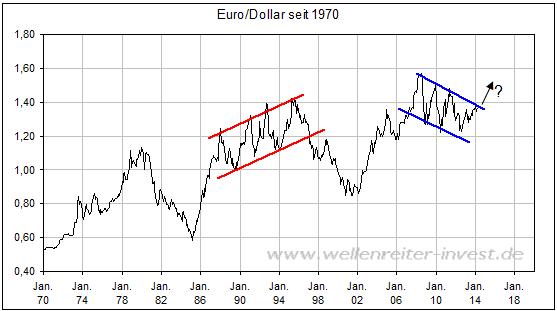 schafft der euro gegen ber den us dollar den ausbruch nach. Black Bedroom Furniture Sets. Home Design Ideas