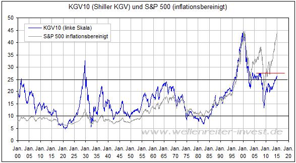 S&P 500 Kgv