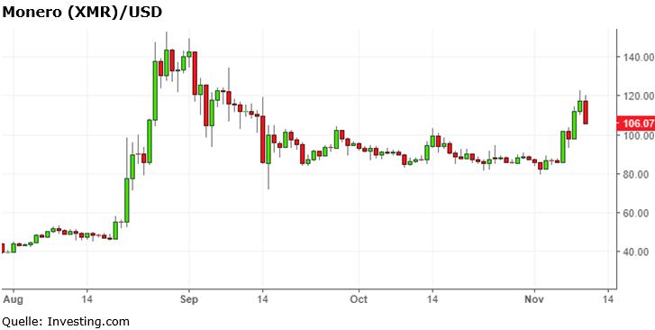 Bitcoin durchbricht die 9.000-Dollar-Marke
