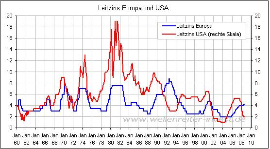 · Was macht eigentlich die Federal Reserve und wieso betrifft uns die Erhöhung des Leitzinses?
