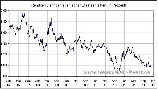 FRANKFURT (dpa-AFX) - Der Trend zu immer günstigeren Renditen für Bundesanleihen geht weiter: Bei einer Versteigerung deutscher Staatsanleihen mit einer Laufzeit von zehn Jahren war der Zinssatz.