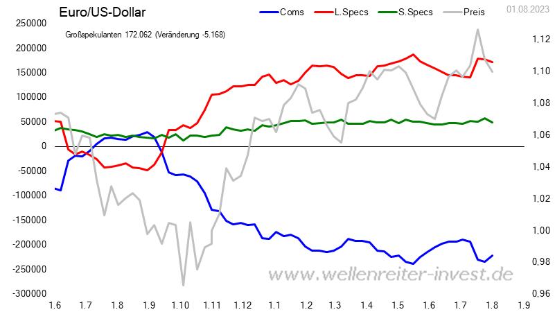 CoT - Daten für Euro / US Dollar