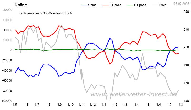 CoT - Daten für Kaffee