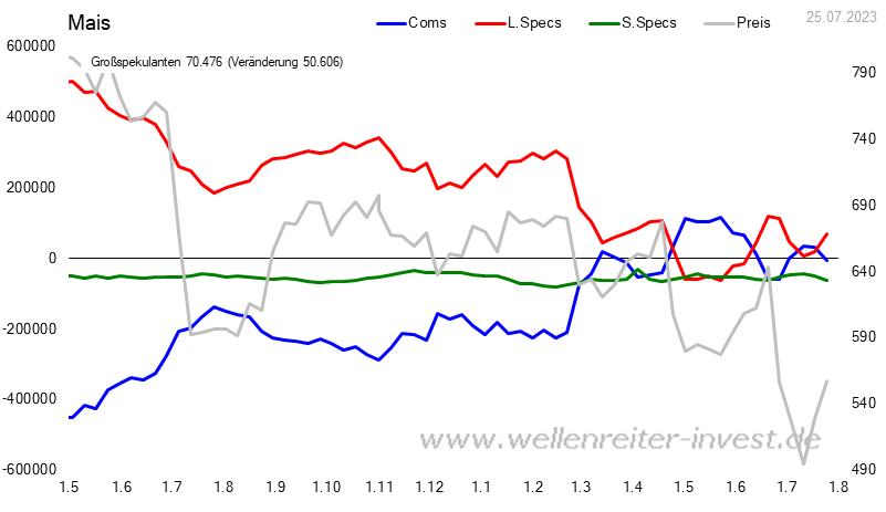 CoT - Daten für Mais