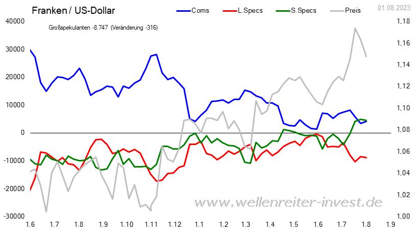 CoT - Daten für Schweizer Franken