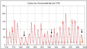 Solarzyklen seit 1750