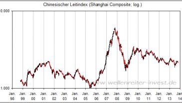 Chinesischer Leitindex - Shanghi Composite