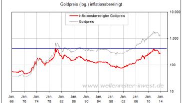 Chart Goldpreis inflationsbereinigt seit 1966