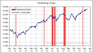 Chart Dow Jones mit Hindenburg Omen seit 2012