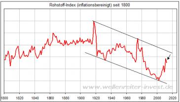 Chart Rohstoffindex inflationsbereinigt seit 1800