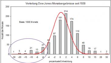 Dow Monatsergebnisse