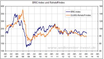 BRIC-Index und Rohstoffe