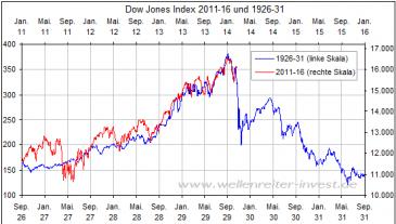 Chart of Doom