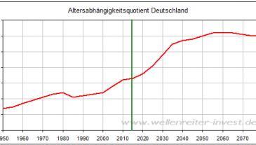 Altersabhängigkeitsquotient