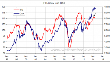 IFO-Index und DAX