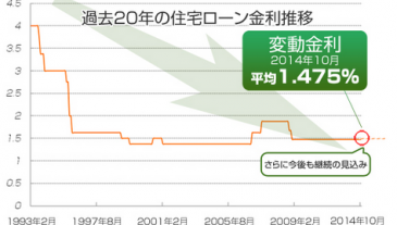 Zinsen Japan