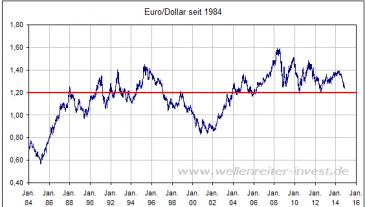 Euro/Dollar
