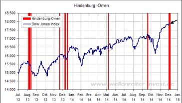 Hindenburg-Omen