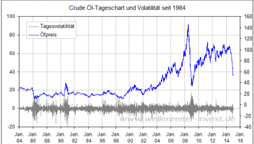 Ölpreis-Volatilität