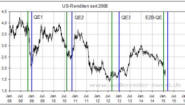 QE-Phasen