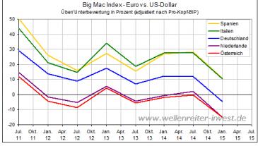 Big-Mac-Index Europa