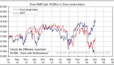 Smart Money Flow Indikator