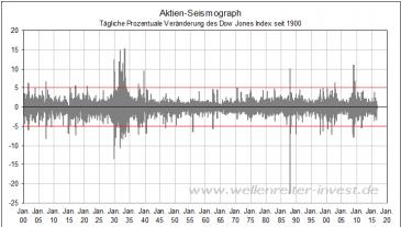 Aktien-Seismograph