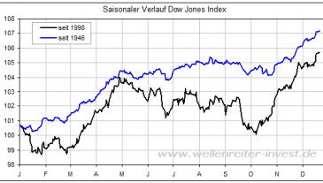 Jahresverlauf Dow Jones Index