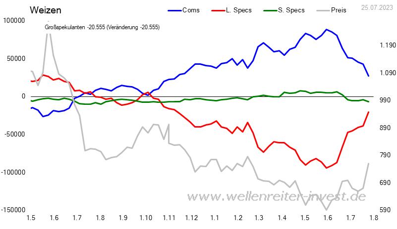 CoT - Daten für Weizen